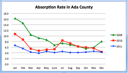 Absorption Rate for Ada County Home Sales 2009-2011