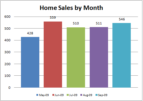 Ada County Home Sales By Month