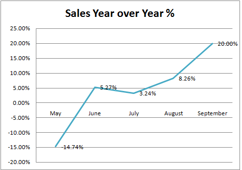 Homes Sales Yr. over Yr.