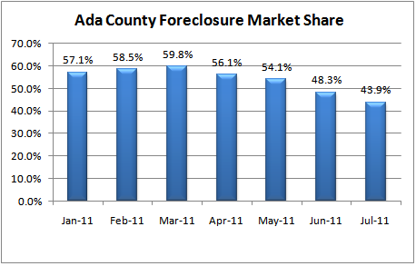 Ada County Foreclosure Market