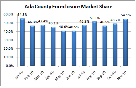 Ada County Foreclosure Percentage