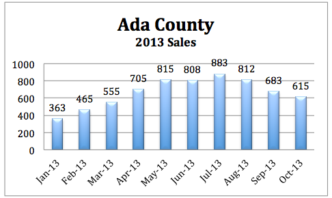 Ada County Home Sales Oct. 2013