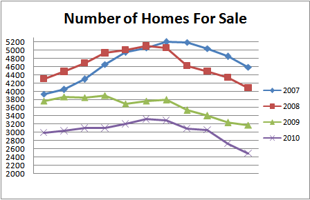 Ada County Homes for Sale 2010
