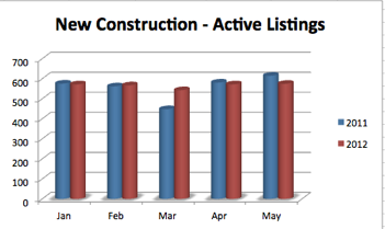 Ada County New Construction - Active Listings