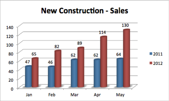 Ada County New Construction Sales