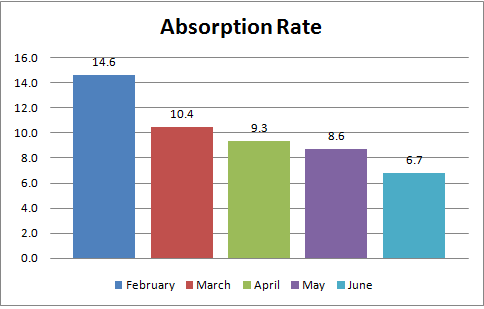 Ada County Real Estate Absorption Rate