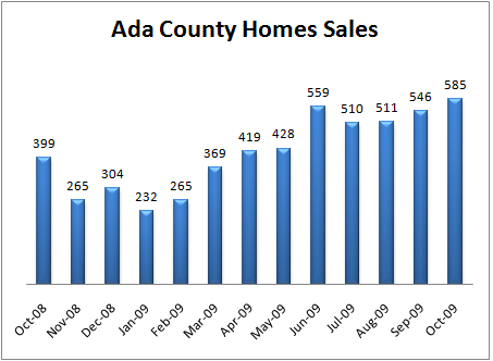 Ada County Real Estate - Monthly Sales