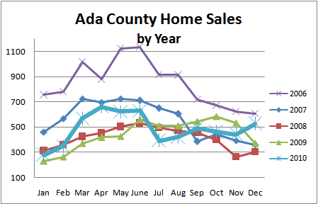 Ada County Real Estate Sales 2010