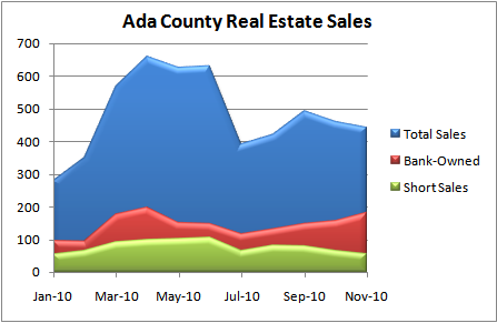 Ada County Real Estate Sales