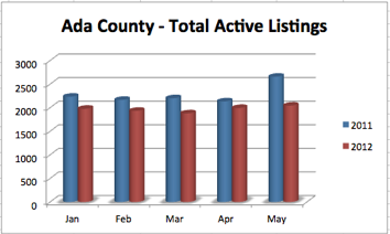 Ada County Total ActiveListings | 2011 vs 2012