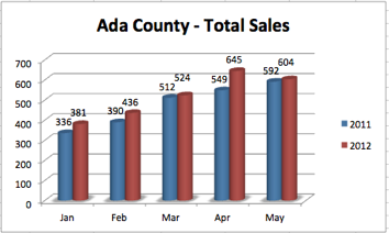 Ada County - Total Sales 2011 v 2012