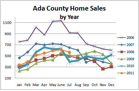 Ada County real estate home sales