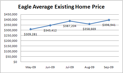 Eagle Idaho real estate average existing home prices