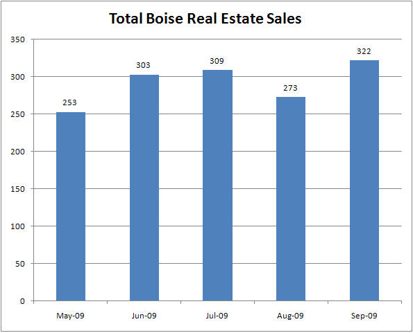Total Boise ID Real Estate Sales