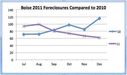 Boise 2011 Foreclosures Compared to 2010