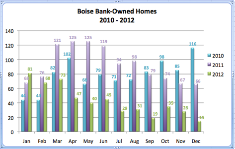 Boise Bank-Owned Homes