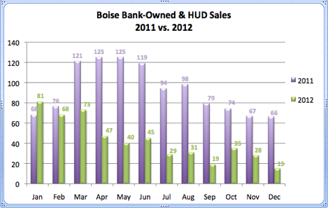 Boise Bank-Owned & Hud Sales 2011 vs. 2012