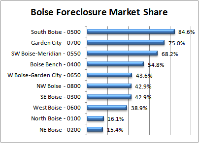 Boise Foreclosure Maket Share Nov 2010