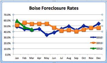 Boise Foreclosure Rates | 2010-2012 Comparisons