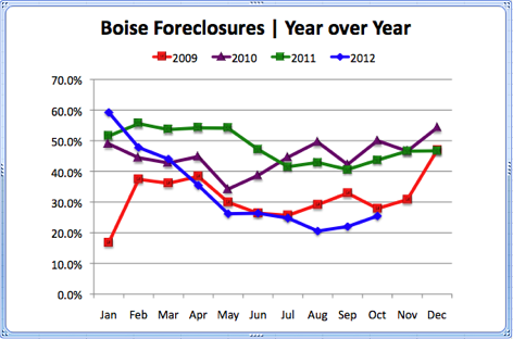 Boise Foreclosures Year over Year