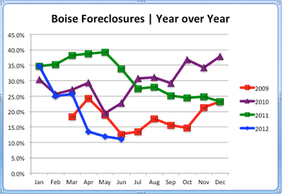 Boise Idaho Foreclosures | Year Over Year Comparison