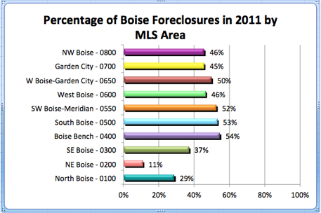 % of Boise Foreclosures by MLS Area | 2011