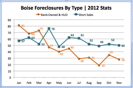 Boise Foreclosures by Type 2012 Stats