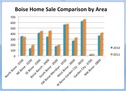 Boise Home Sale Comparison by Area | 2010-2011