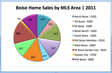 Boise Home Sales by MLS Area | 2011