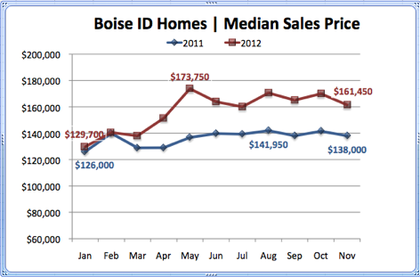 Boise ID Homes Median Sales Price