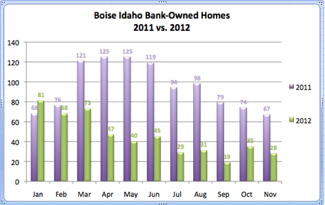 Boise Idaho Bank-Owned Homes 2011 vs. 2012