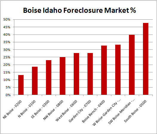 Boise Idaho Foreclosure Market