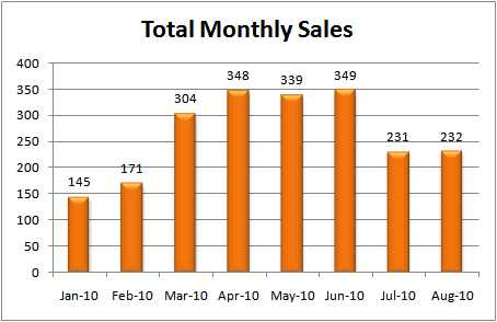 Boise Idaho Real Estate Monthly Sales