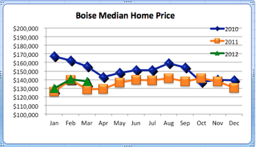 Boise Median Home Price | 2010-2012 Comparison