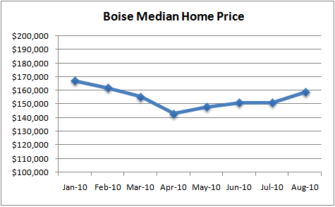 Boise Median Home Price Aug '10
