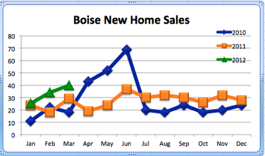 Boise New Home Sales | 2010-2012 Comparison