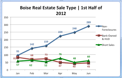 Boise Real Estate Sale Type | 1st Half of 2012