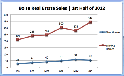 Boise Real Estate Sales | 1st Half of 2012