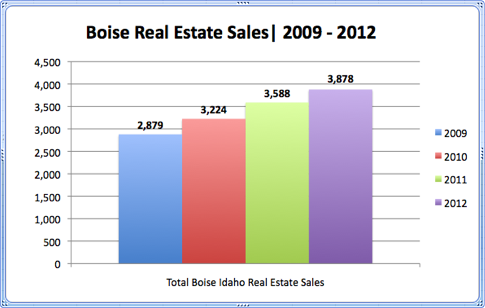 Boise Real Estate Sales 2009-2012