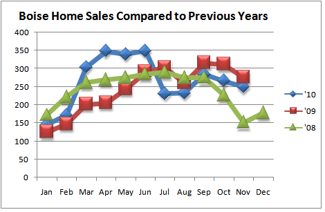 Boise Real Estate Sales Compared to Previous Years