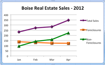 Boise Real Estate Sales - Jan-Apr 2012