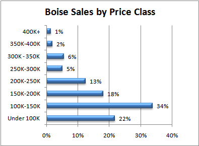 Boise Real Estate Sales by Price Class