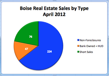 Boise Real Estate Sales by Type | April 2012