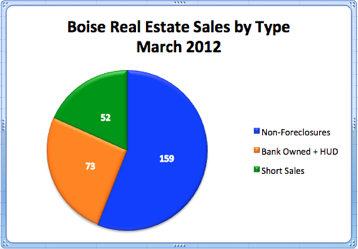 Boise Real Estate Sales by Type | March 2012