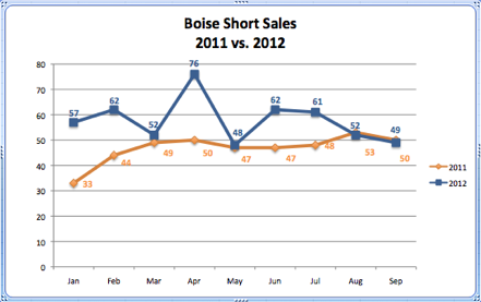 Boise Short Sales 2011 vs. 2012