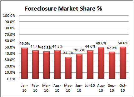 Boise foreclosure percentages