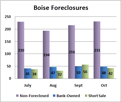 Boise foreclosures 2