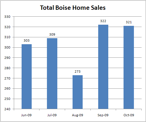 Boise home sales