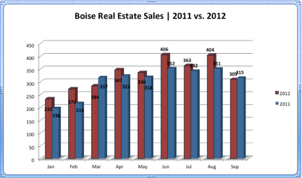 Boise Real Estate Sales 2011 vs 2012