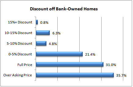 Discount off Boise Bank-Owned Homes